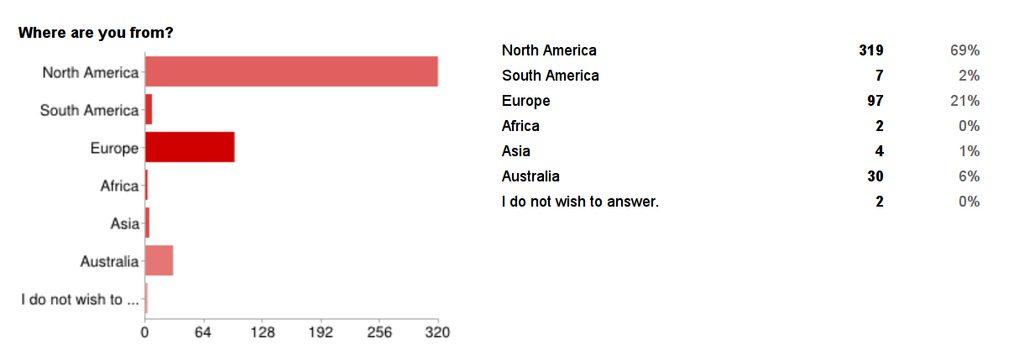 Lucid Dreaming 2012 survey results · GitHub