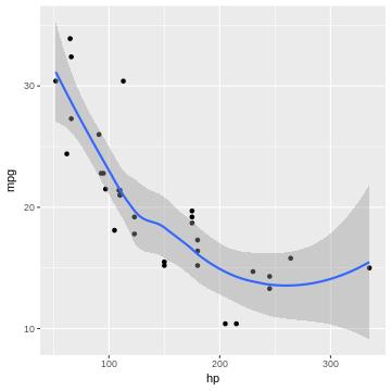 A ggplot2 example