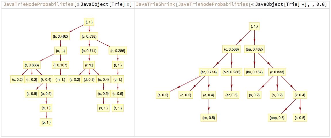 """""""JavaTrieNodeProbabilties-JavaTrieShrink-0.8"""""""