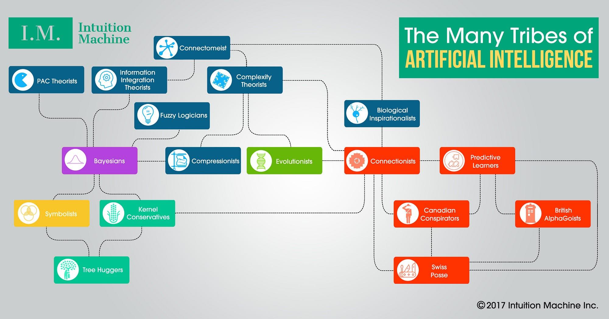 GitHub - gopala-kr/ai-learning-roadmap: List of all AI