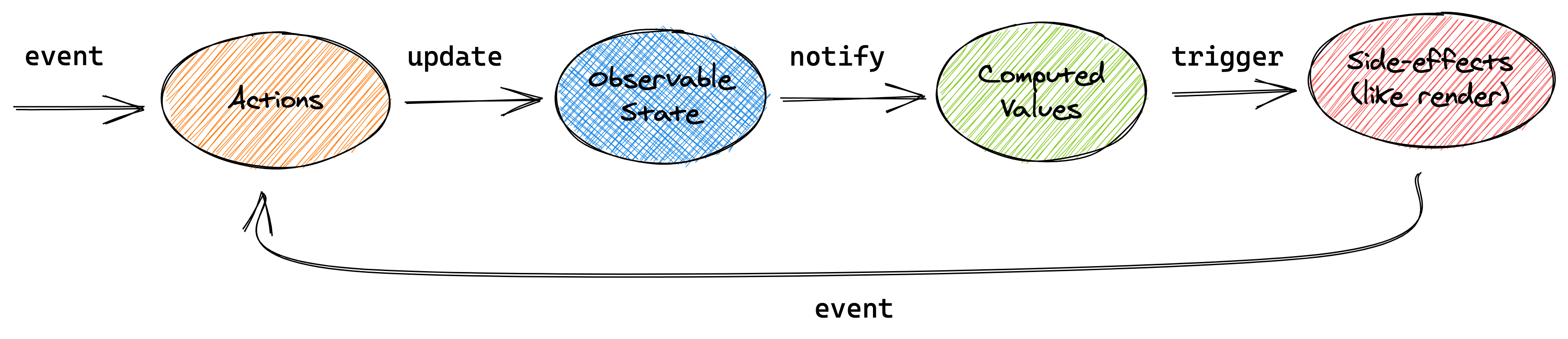 MobX unidirectional flow