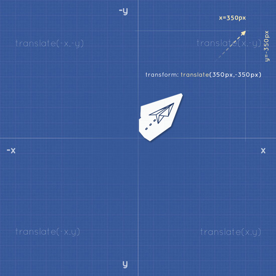 CSS Transform