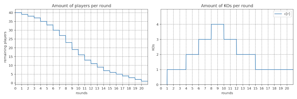 Graphs showing player count and KOs per round with no unexpected KOs