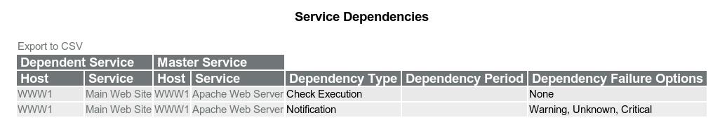 icinga_service_dependency_1.png
