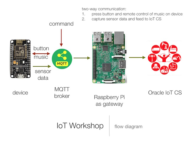 IoTWorkshop Flow Diagram