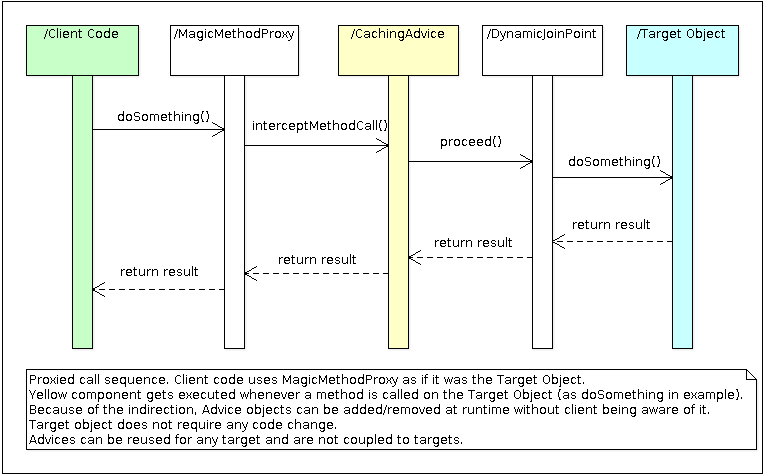 PHP method call sequence diagram with a proxy object