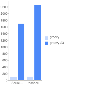 Improving performance of JSON processing in Groovy