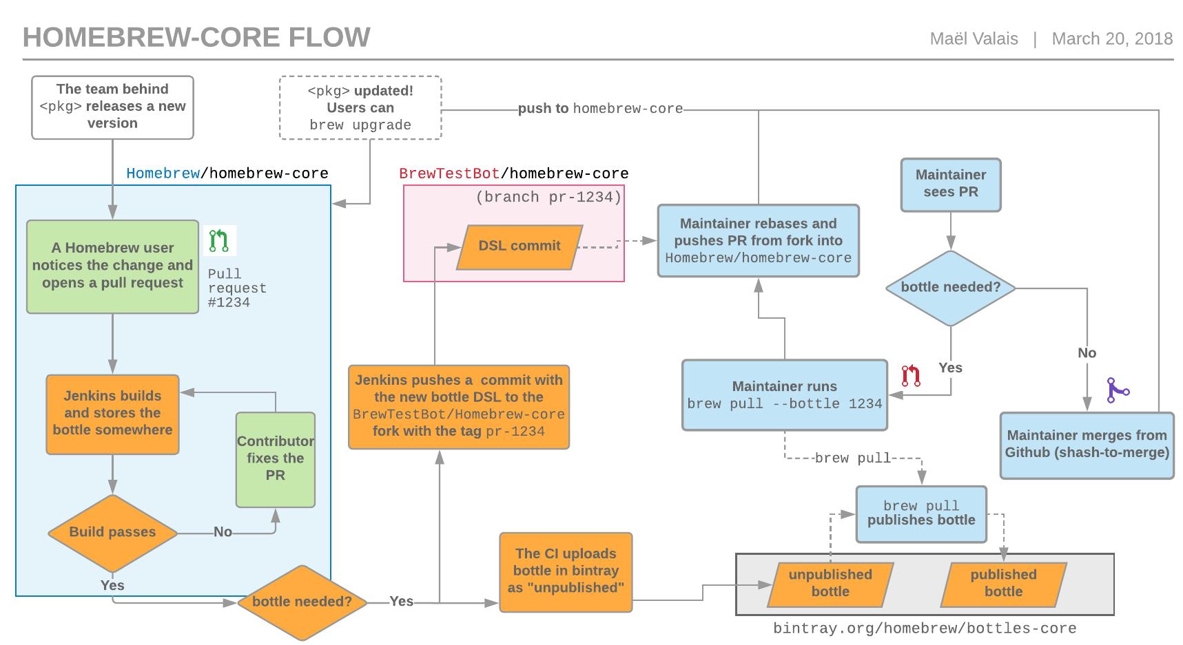 homebrew-core workflow