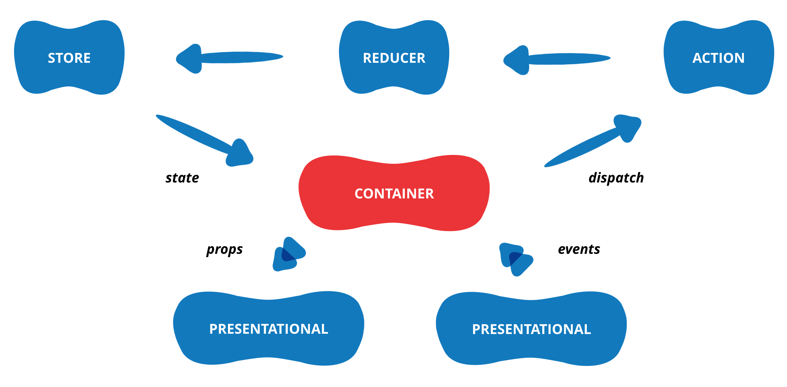 Container Components