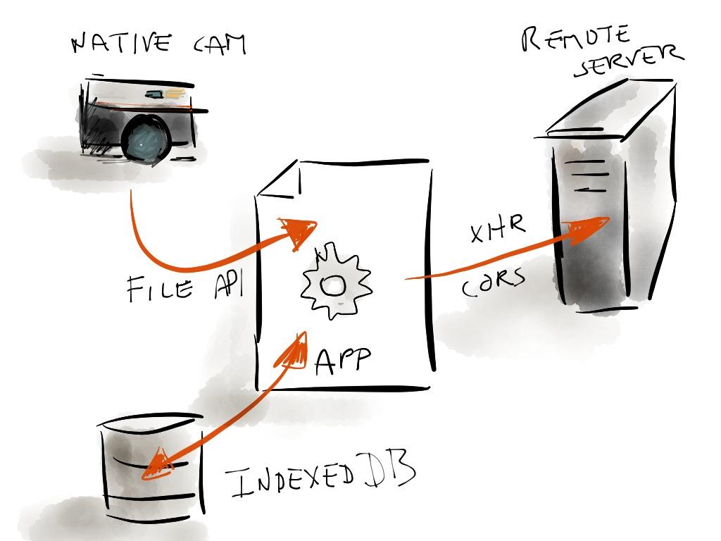 Application flow diagram.