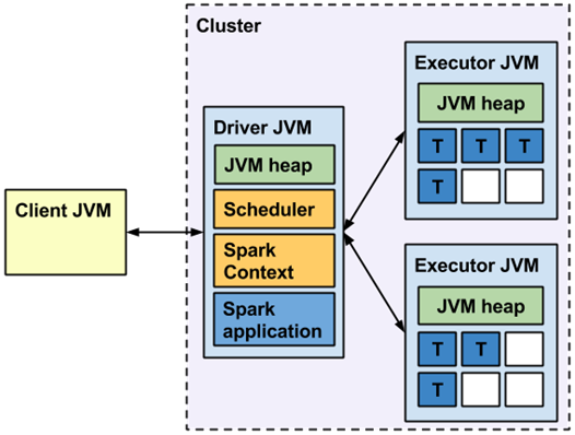 spark runtime architecture From Spark in Action