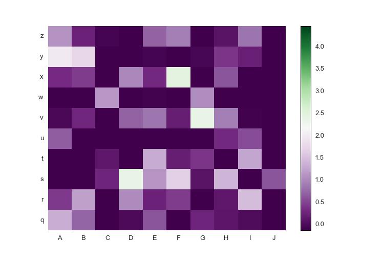 Heatmap: custom diverging colormap