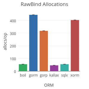 GitHub - volatiletech/sqlboiler: Generate a Go ORM tailored
