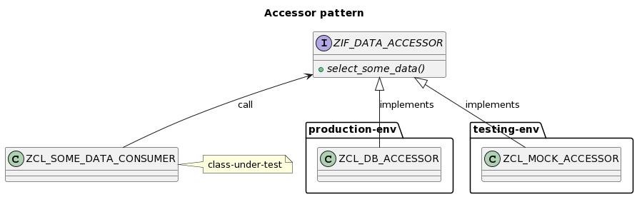 GitHub - sbcgua/mockup_loader: SAP ABAP tool for unit testing