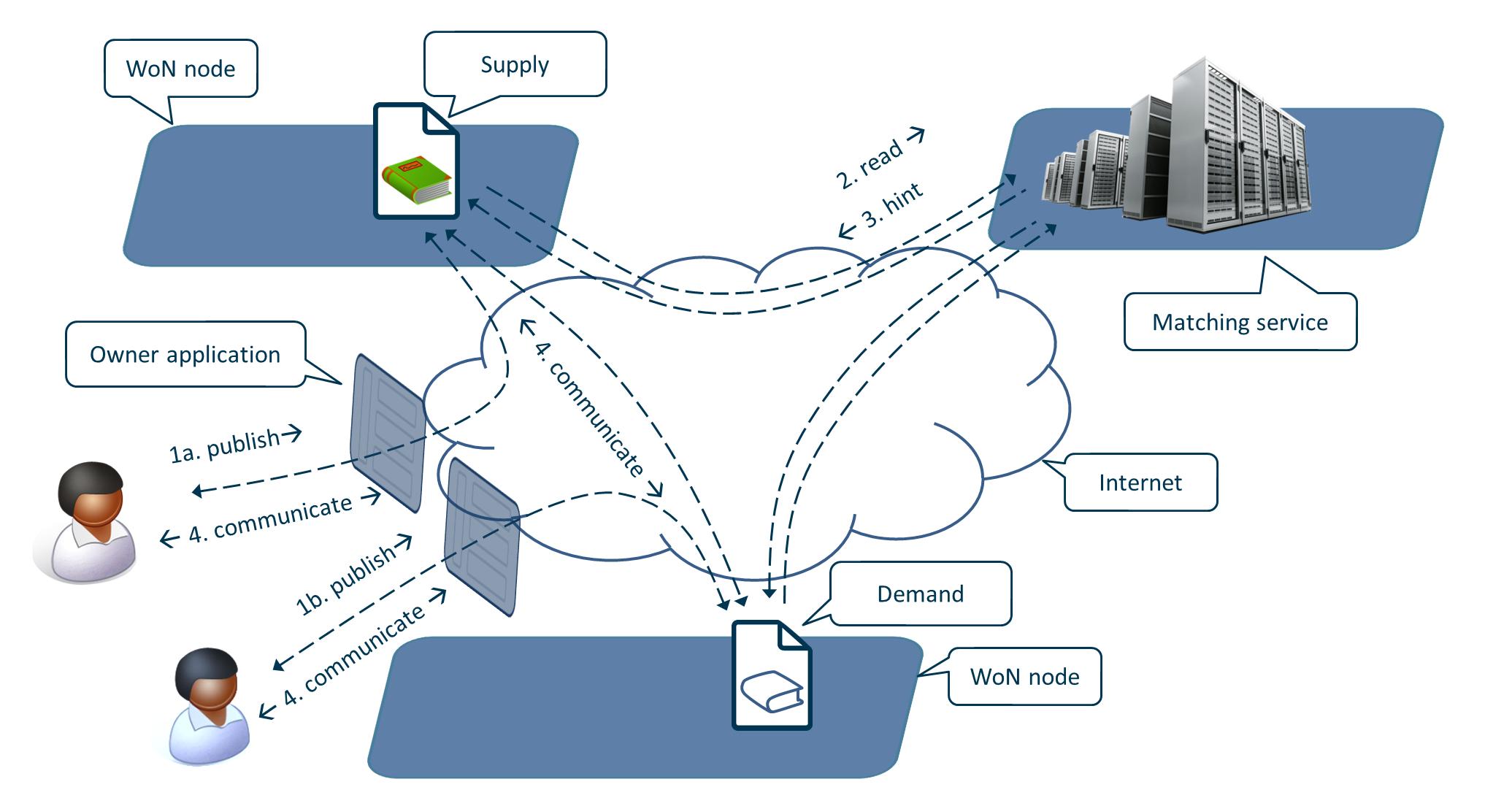 interaction-diagram