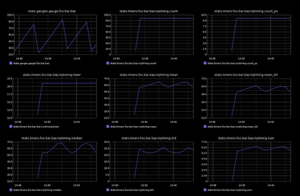 many charts