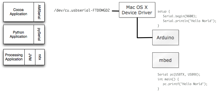 serial port communication mac os x