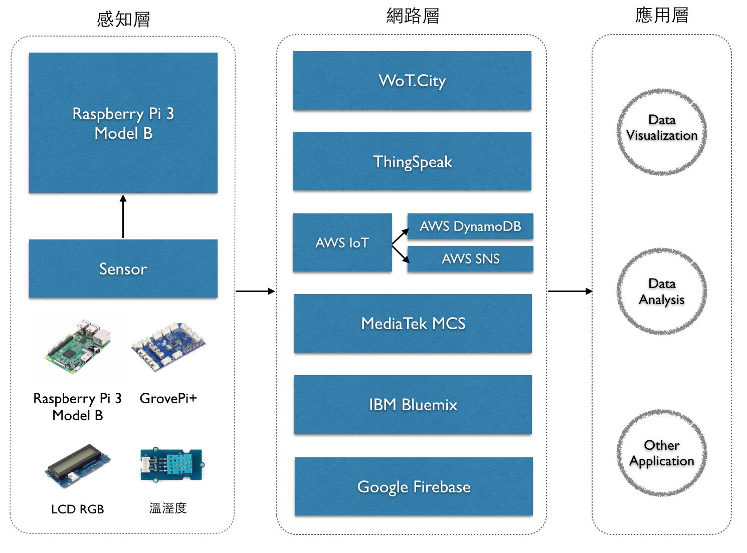 GitHub - ArcherHuang/RaspberryPi
