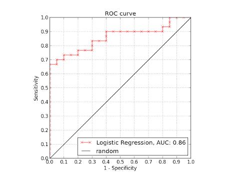 ROC Curve - Logistic Regression