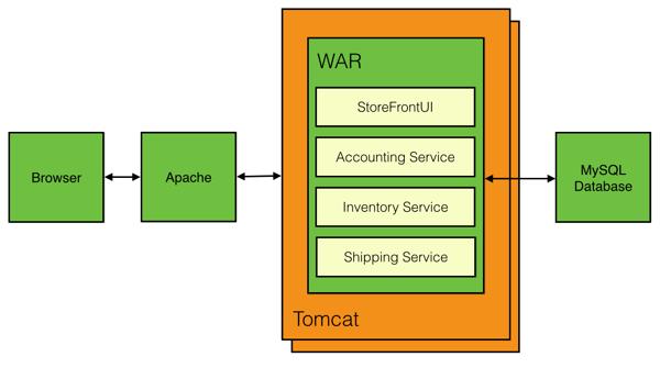 Acmezon Online Store Application Deployment Model