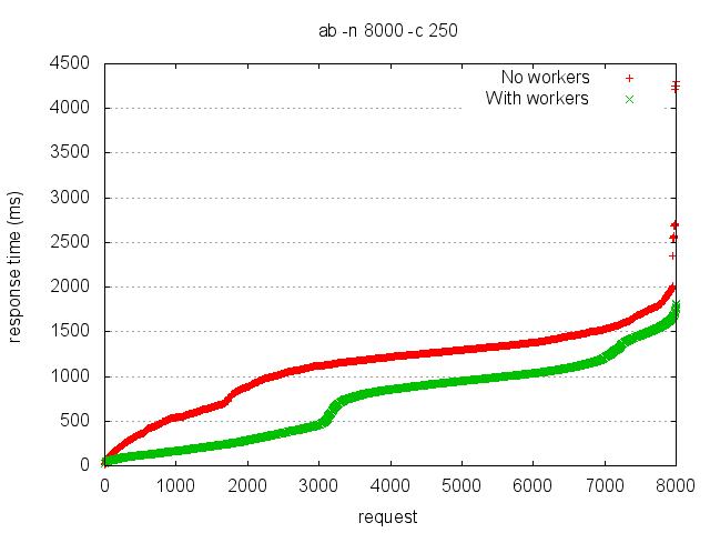 Benchmark showing response time hit