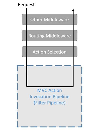 MVC pipeline