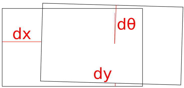 dof diagram