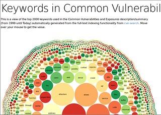 cve-search visualization