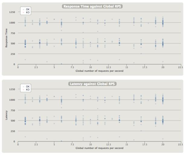 Gatling vs JMeter · MammatusTech/Gatling-JMeter-Courses Wiki · GitHub