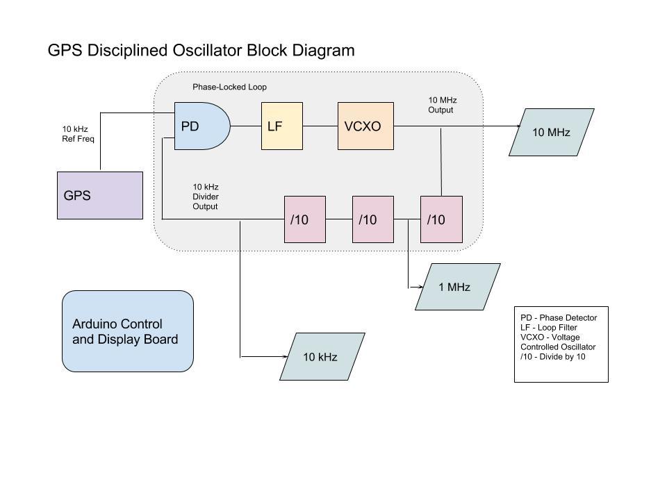 GitHub - dfannin/gpsdo: GPS Disciplined Oscillator Project