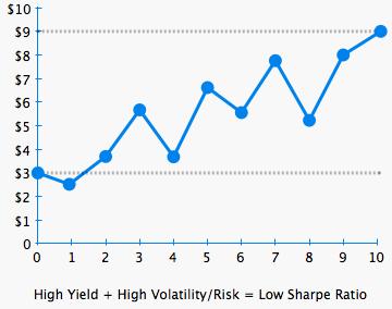 Low Sharpe Ratio