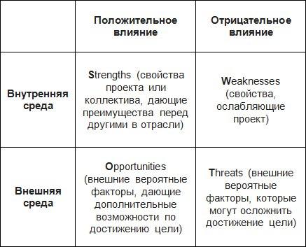 свот анализ некоммерческой организации пример