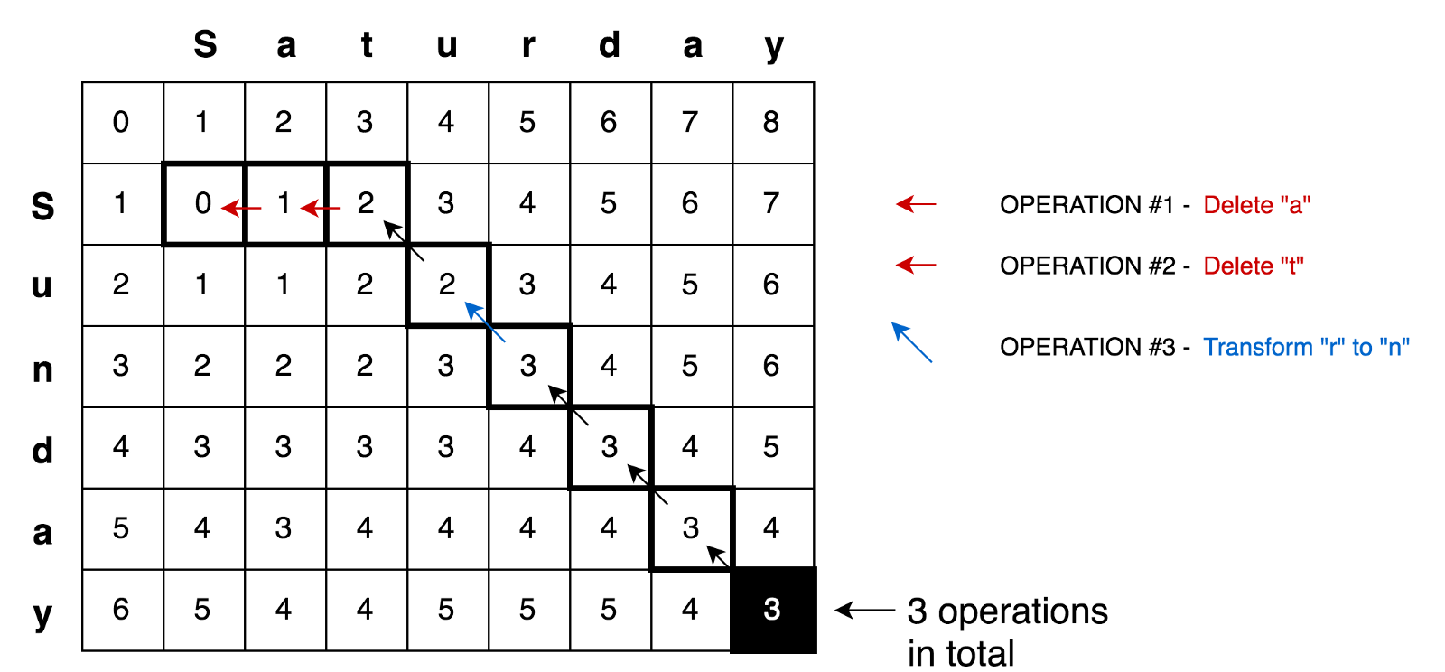 javascript-algorithms/src/algorithms/string/levenshtein-distance at