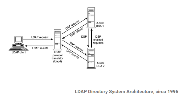 thuctap032016/SonVA-LDAP-Introduction md at master · hocchudong