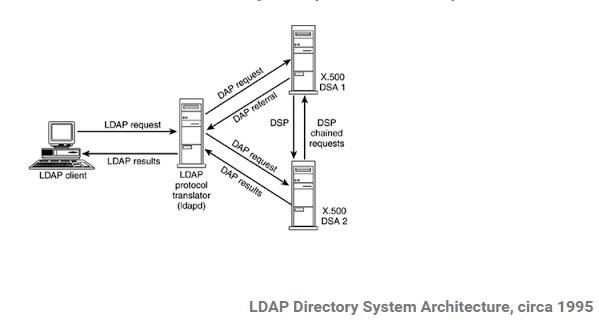 ghichep-LDAP/SonVA-LDAP-Introduction md at master