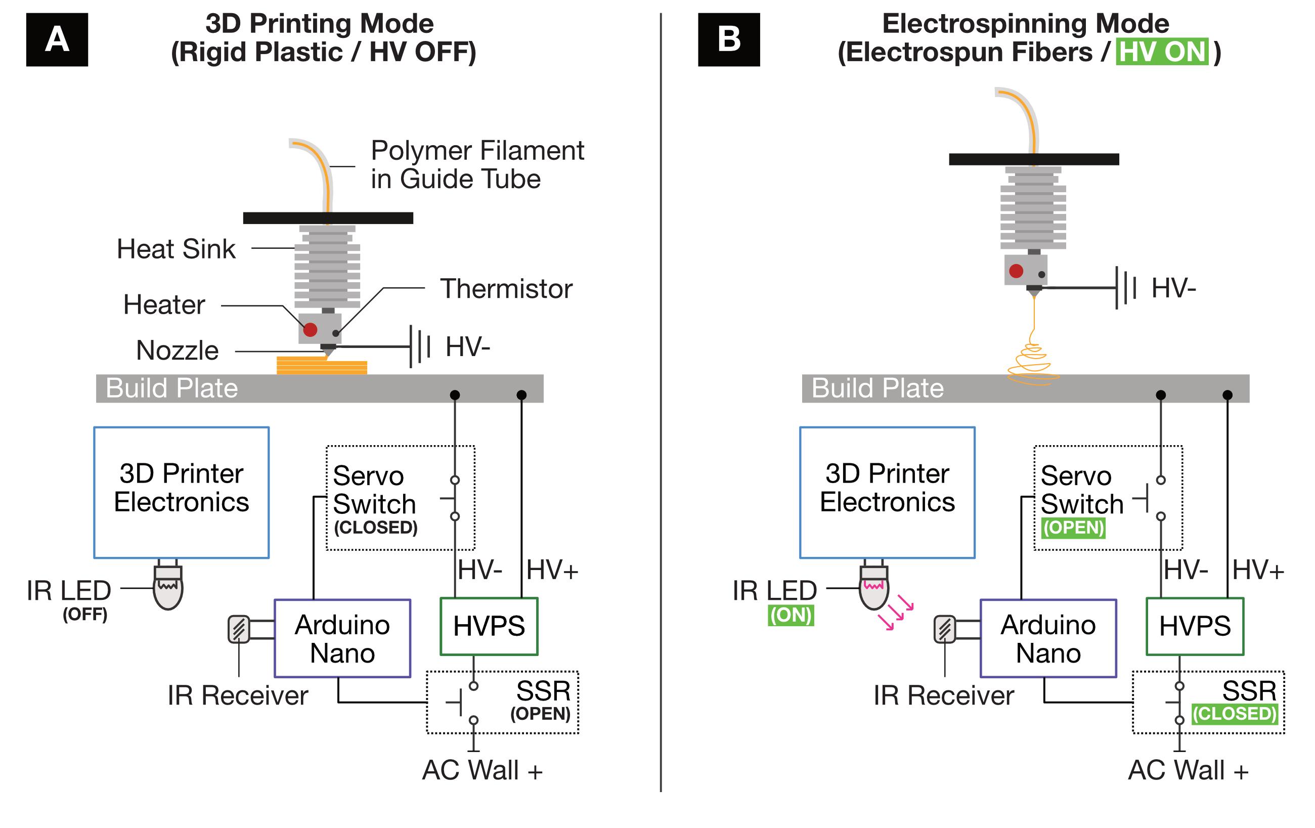 3D printer and melt electrospinning setup