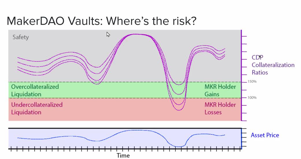 MakerDAO Vaults: Where's the risk?