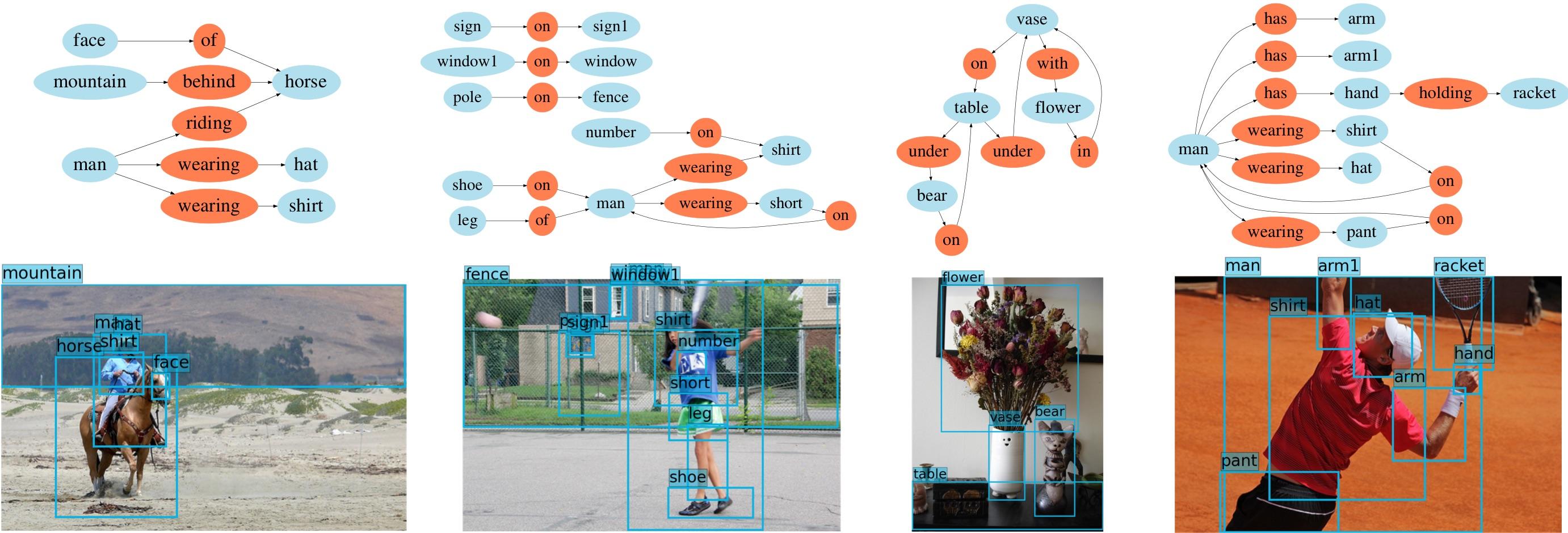 Scene Graph prediction samples
