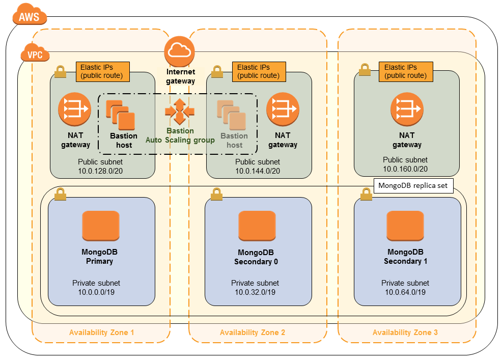 Quick Start architecture for MongoDB on AWS
