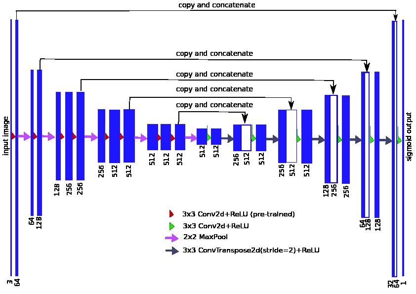 GitHub - ternaus/TernausNet: UNet model with VGG11 encoder