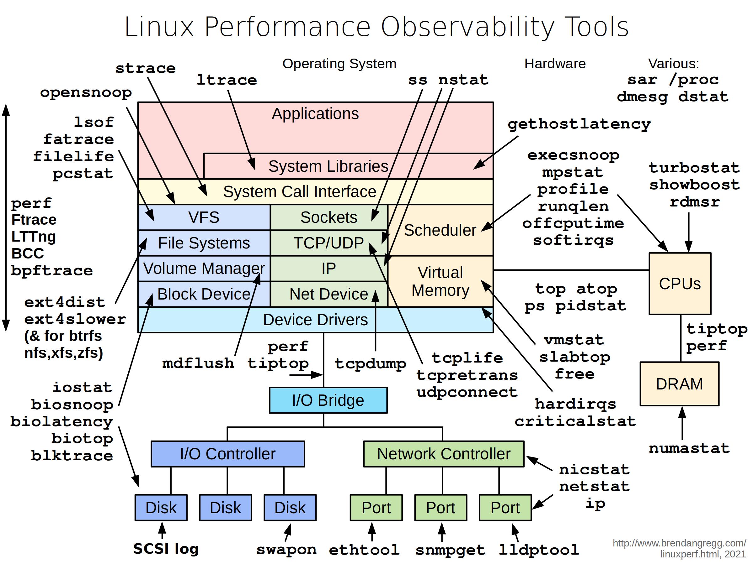 GitHub - nicolaka/netshoot: a Docker + Kubernetes network