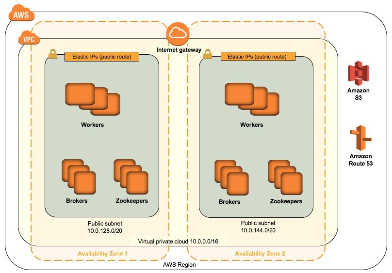 Quick Start Confluent Platform Design Architecture
