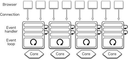 One process per core