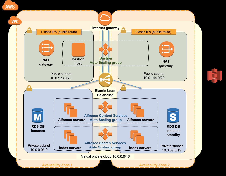 Quick Start Alfresco Content Services Design Architecture