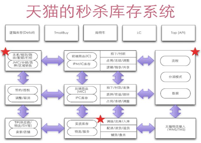 01 整合IDEA+Maven+SSM框架的高并发的商品秒杀项目之业务分析与DAO层