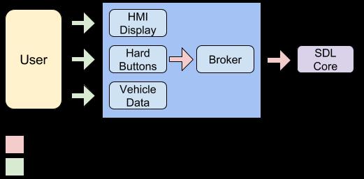 HMI-Broker-Diagram