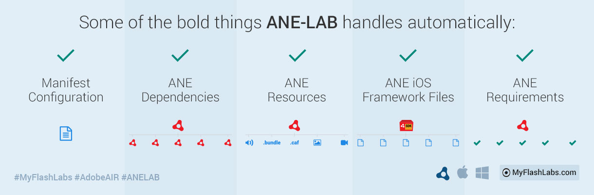 The ANE-LAB Software