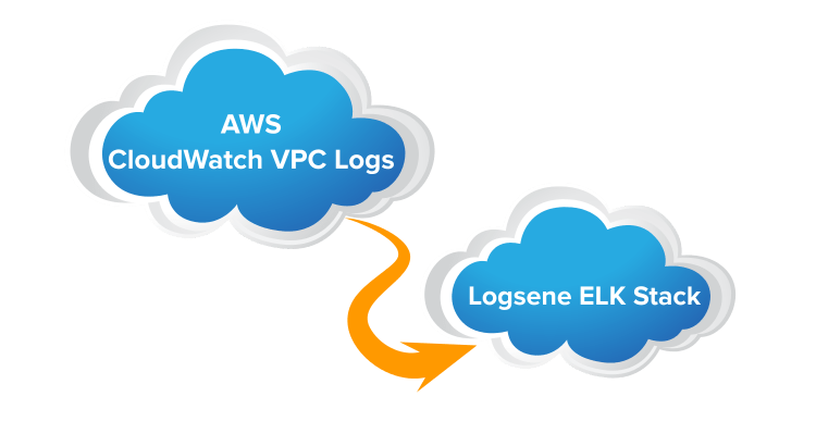 cloudwatch->Logsene