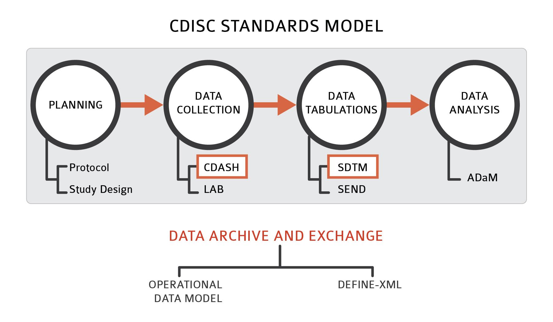 github asancpt cdisc i m collecting information regarding cdisc