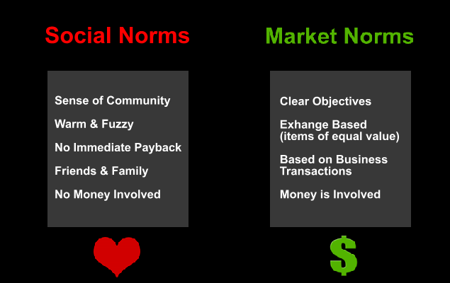 Differences between social and market norms